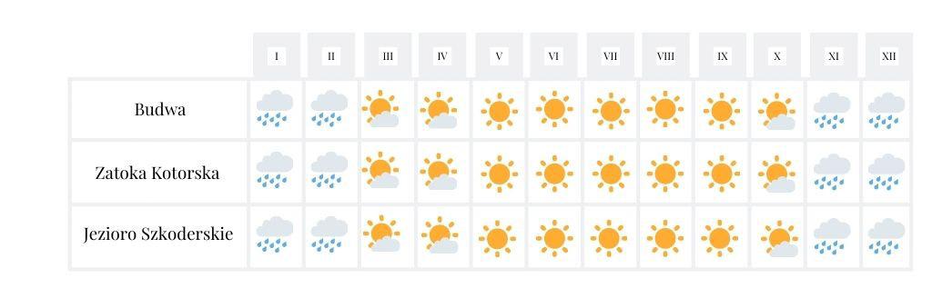 Czarnogóra pogoda